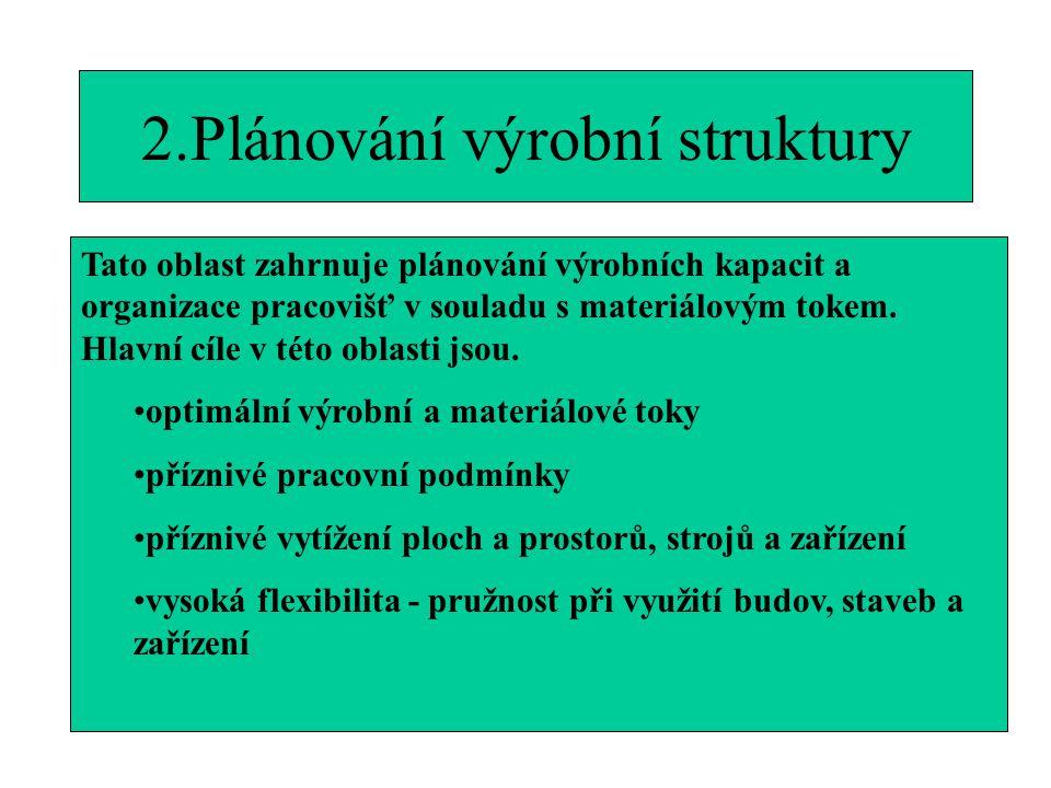2.Plánování výrobní struktury