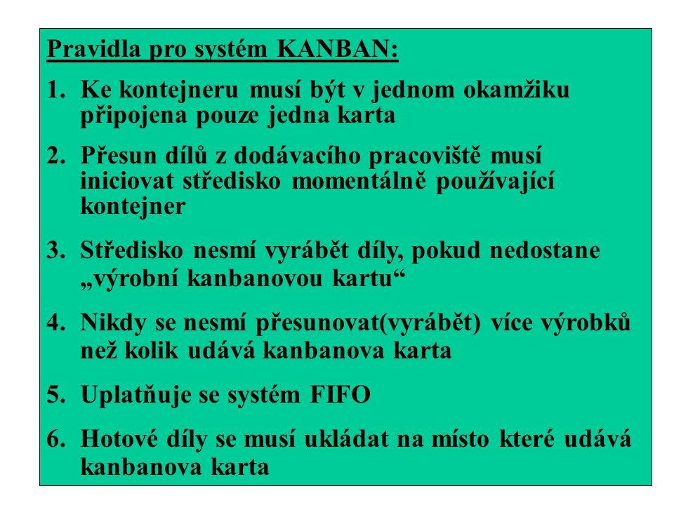 Pravidla pro systém KANBAN: