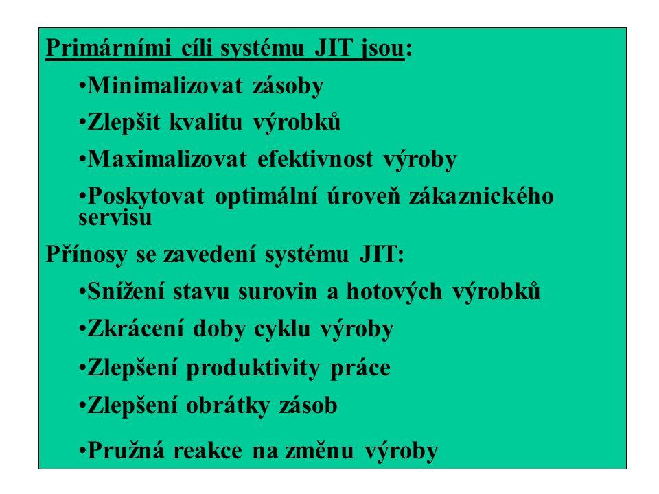 Primárními cíli systému JIT jsou: