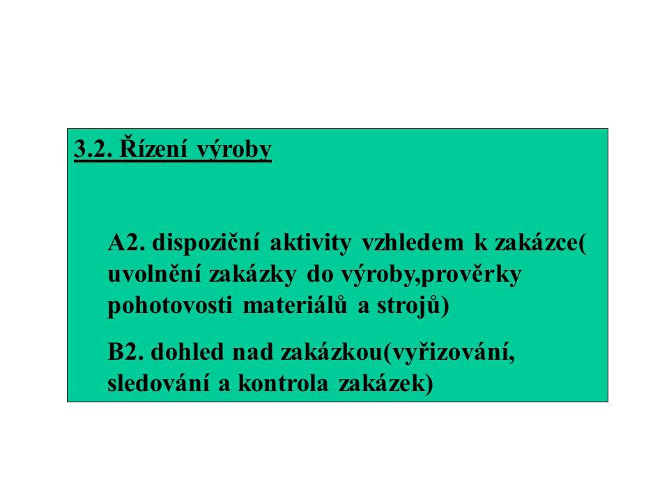 3.2. Řízení výroby A2. dispoziční aktivity vzhledem k zakázce( uvolnění zakázky do výroby,prověrky pohotovosti materiálů a strojů)
