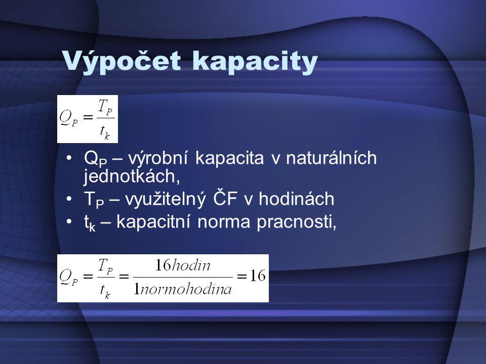 Výpočet kapacity QP – výrobní kapacita v naturálních jednotkách,