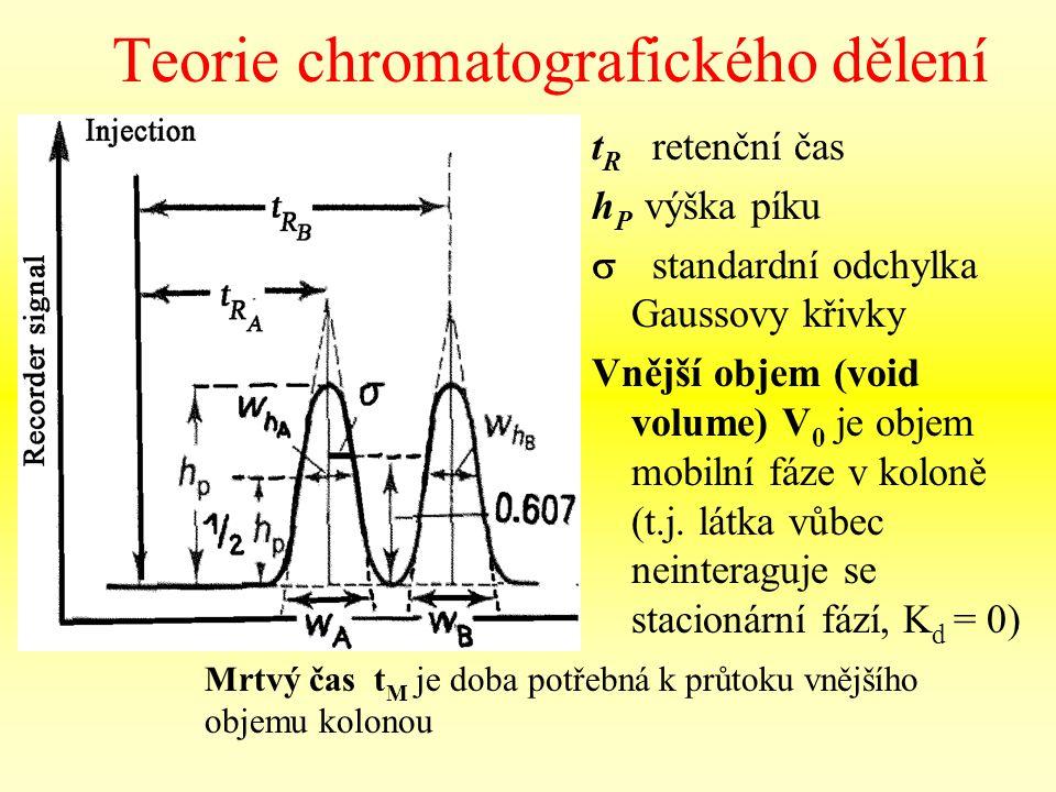 Teorie chromatografického dělení