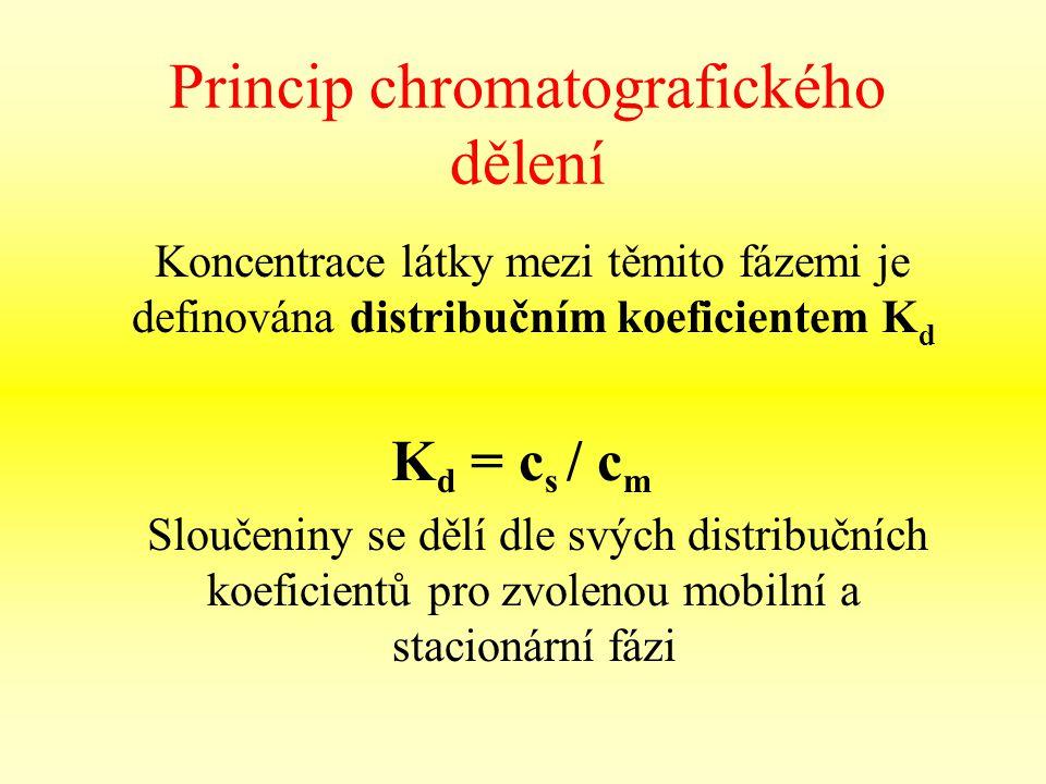 Princip chromatografického dělení