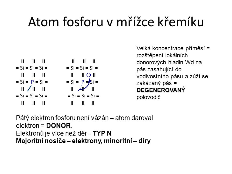 Atom fosforu v mřížce křemíku