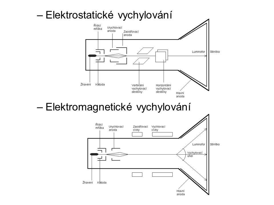 Elektrostatické vychylování
