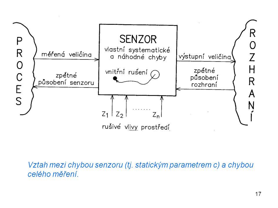 Vztah mezi chybou senzoru (tj