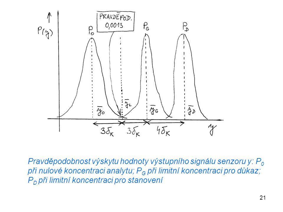 Pravděpodobnost výskytu hodnoty výstupního signálu senzoru y: P0 při nulové koncentraci analytu; PG při limitní koncentraci pro důkaz; PD při limitní koncentraci pro stanovení