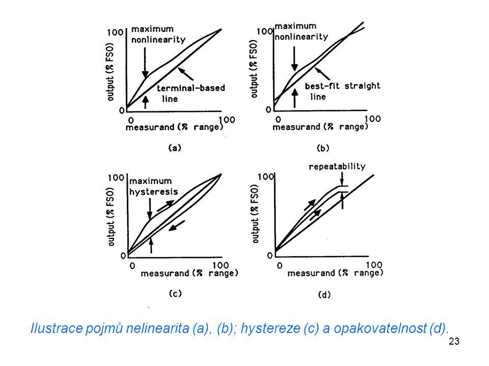 Ilustrace pojmů nelinearita (a), (b); hystereze (c) a opakovatelnost (d).