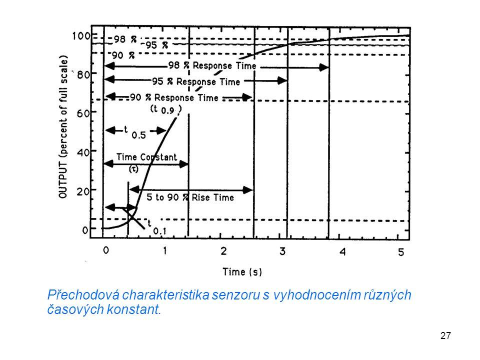 Přechodová charakteristika senzoru s vyhodnocením různých časových konstant.