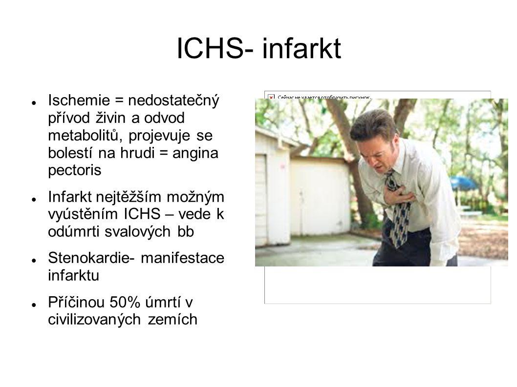 ICHS- infarkt Ischemie = nedostatečný přívod živin a odvod metabolitů, projevuje se bolestí na hrudi = angina pectoris.