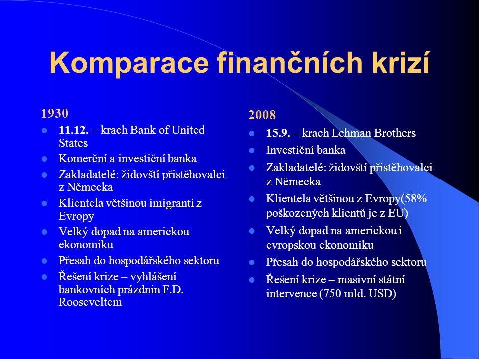 Komparace finančních krizí