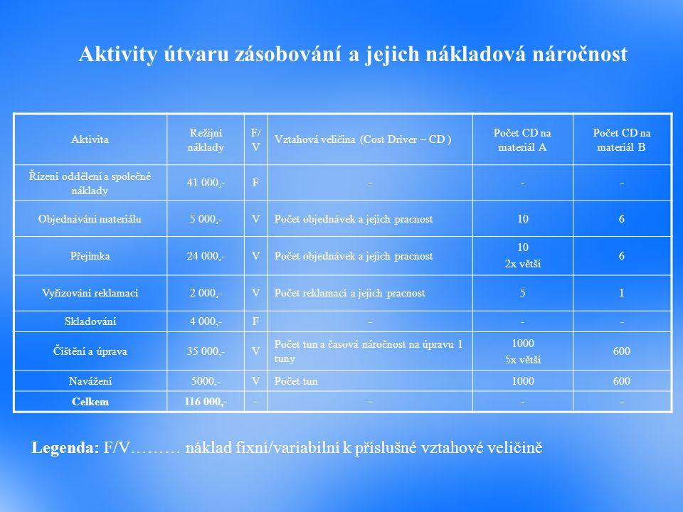 Aktivity útvaru zásobování a jejich nákladová náročnost