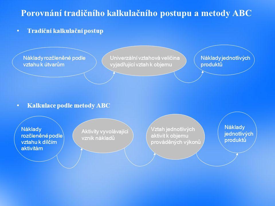 Porovnání tradičního kalkulačního postupu a metody ABC