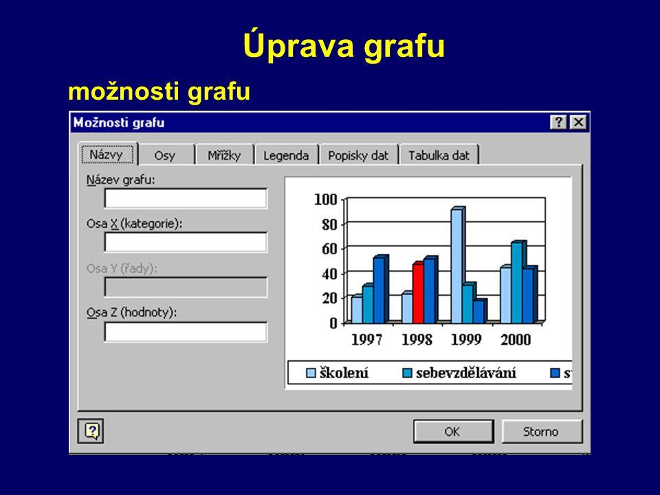 Úprava grafu možnosti grafu