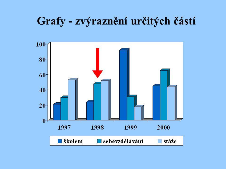 Grafy - zvýraznění určitých částí