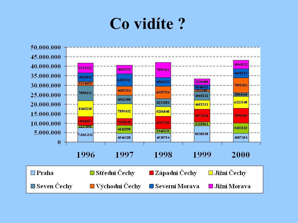 Co vidíte . Ukázka grafu, v kterém se vyskytuje příliš mnoho barev a drobných popisek.