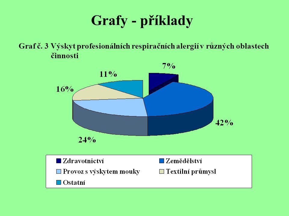 Grafy - příklady Graf č. 3 Výskyt profesionálních respiračních alergií v různých oblastech. činnosti.