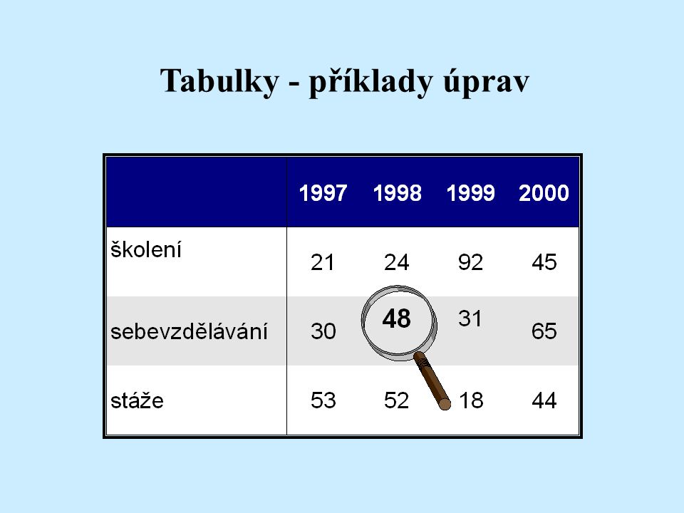 Tabulky - příklady úprav