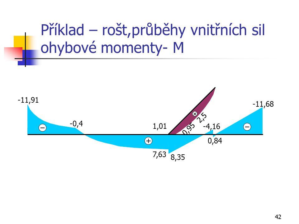 Příklad – rošt,průběhy vnitřních sil ohybové momenty- M