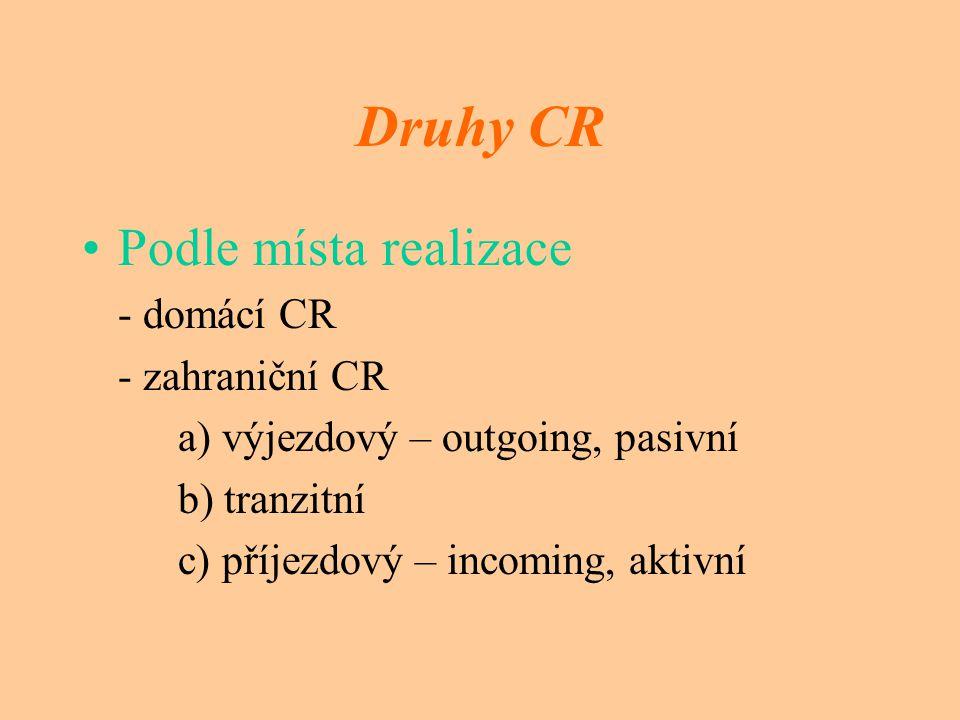 Druhy CR Podle místa realizace - domácí CR - zahraniční CR