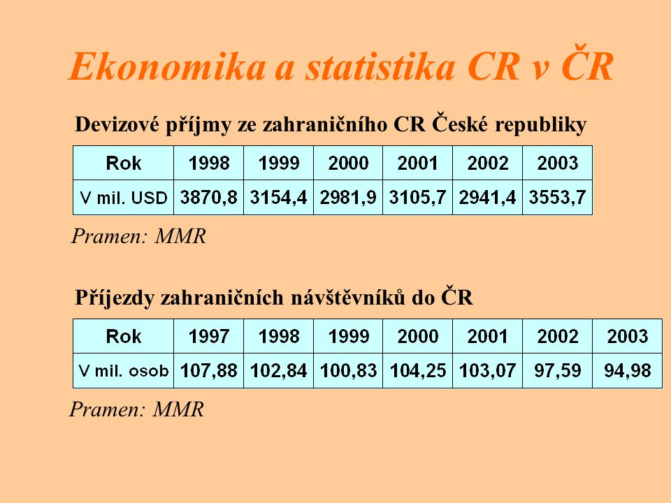 Ekonomika a statistika CR v ČR