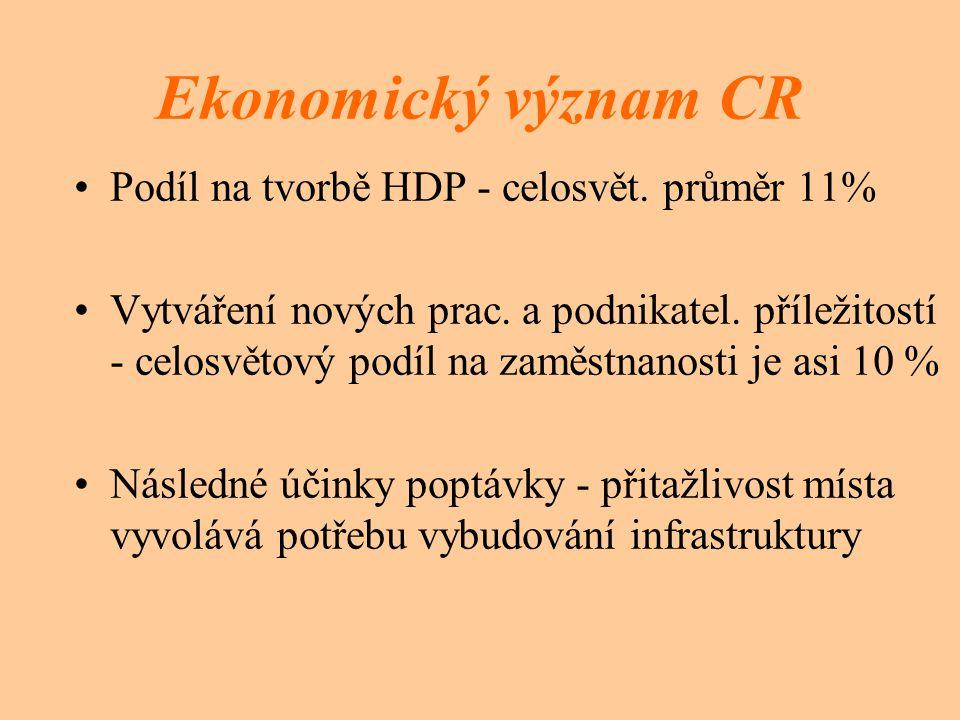 Ekonomický význam CR Podíl na tvorbě HDP - celosvět. průměr 11%