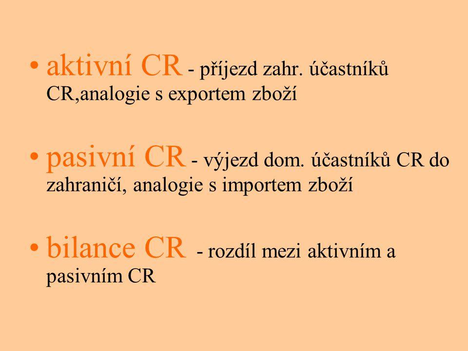 aktivní CR - příjezd zahr. účastníků CR,analogie s exportem zboží