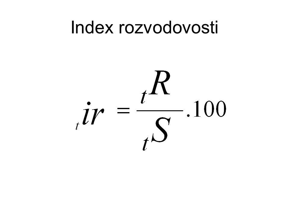 Index rozvodovosti