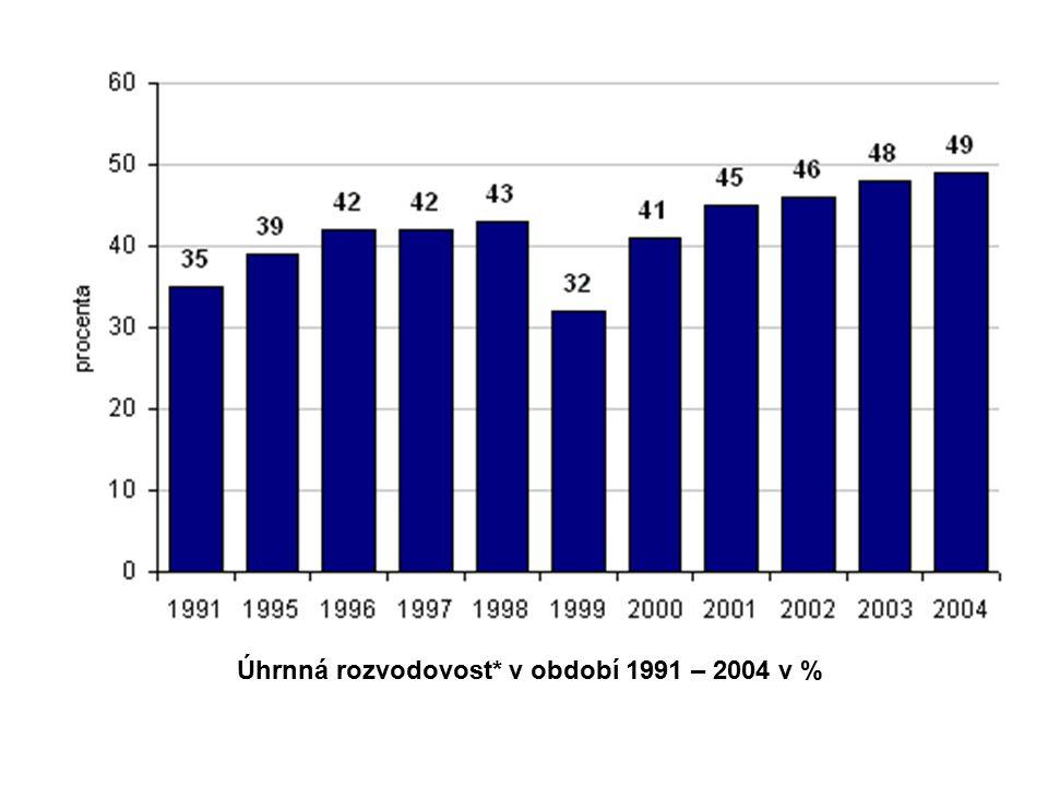 Úhrnná rozvodovost* v období 1991 – 2004 v %