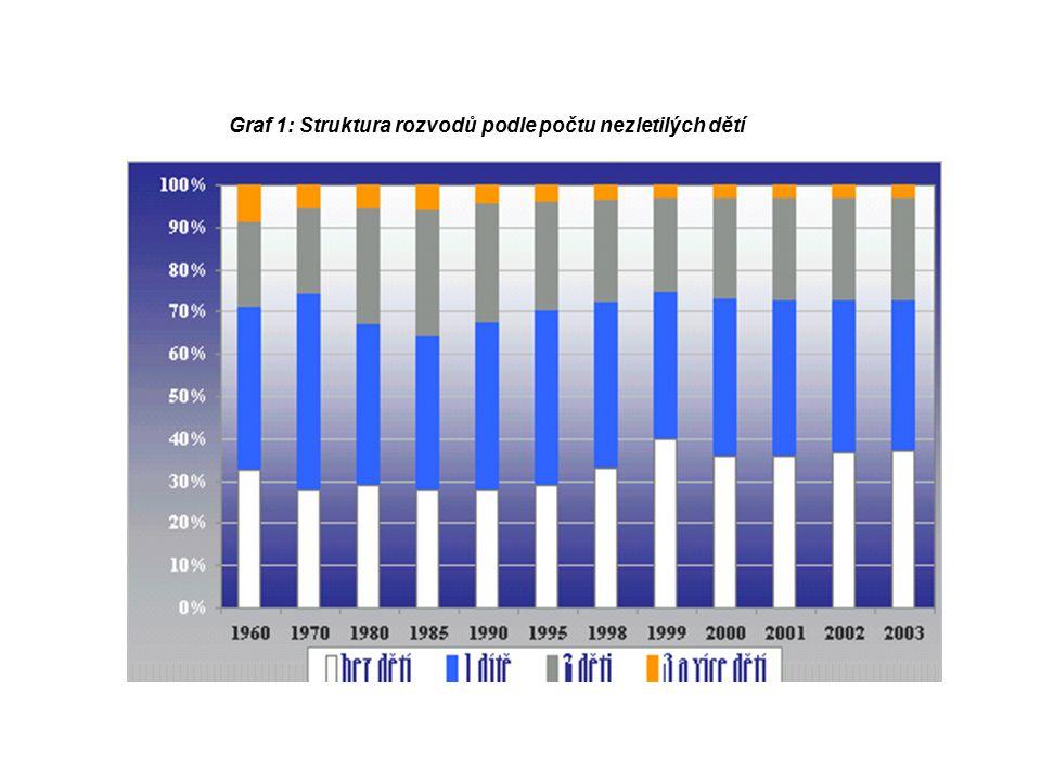 Graf 1: Struktura rozvodů podle počtu nezletilých dětí