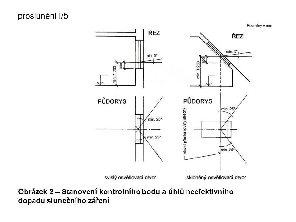 proslunění I/5 Obrázek 2 – Stanovení kontrolního bodu a úhlů neefektivního dopadu slunečního záření