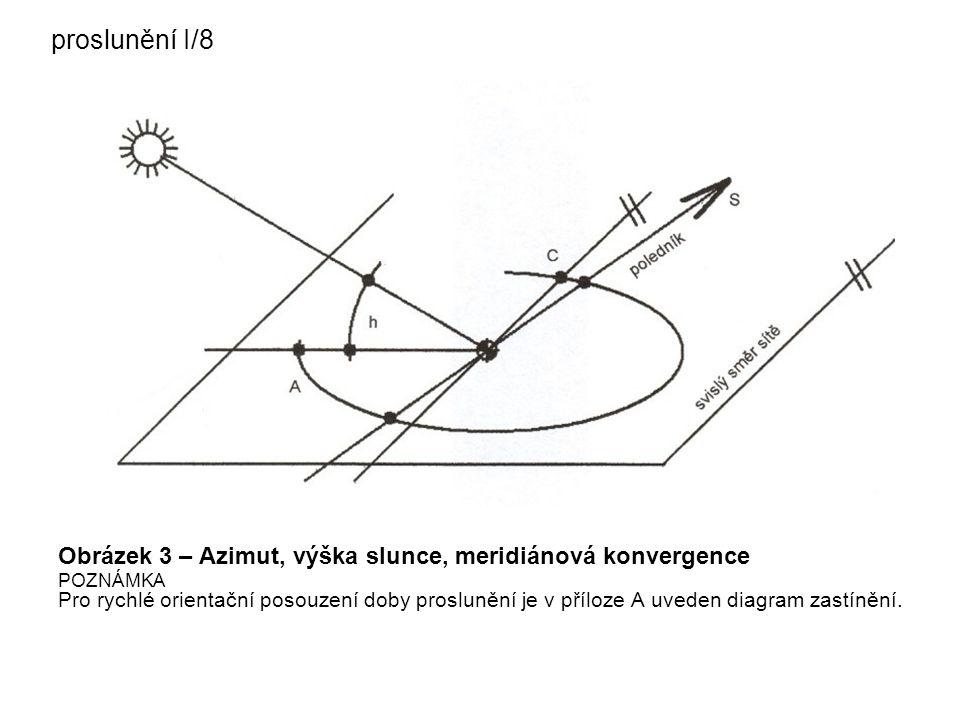 proslunění I/8 Obrázek 3 – Azimut, výška slunce, meridiánová konvergence.