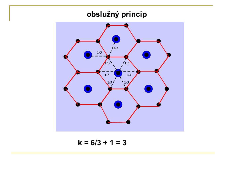 obslužný princip k = 6/3 + 1 = 3