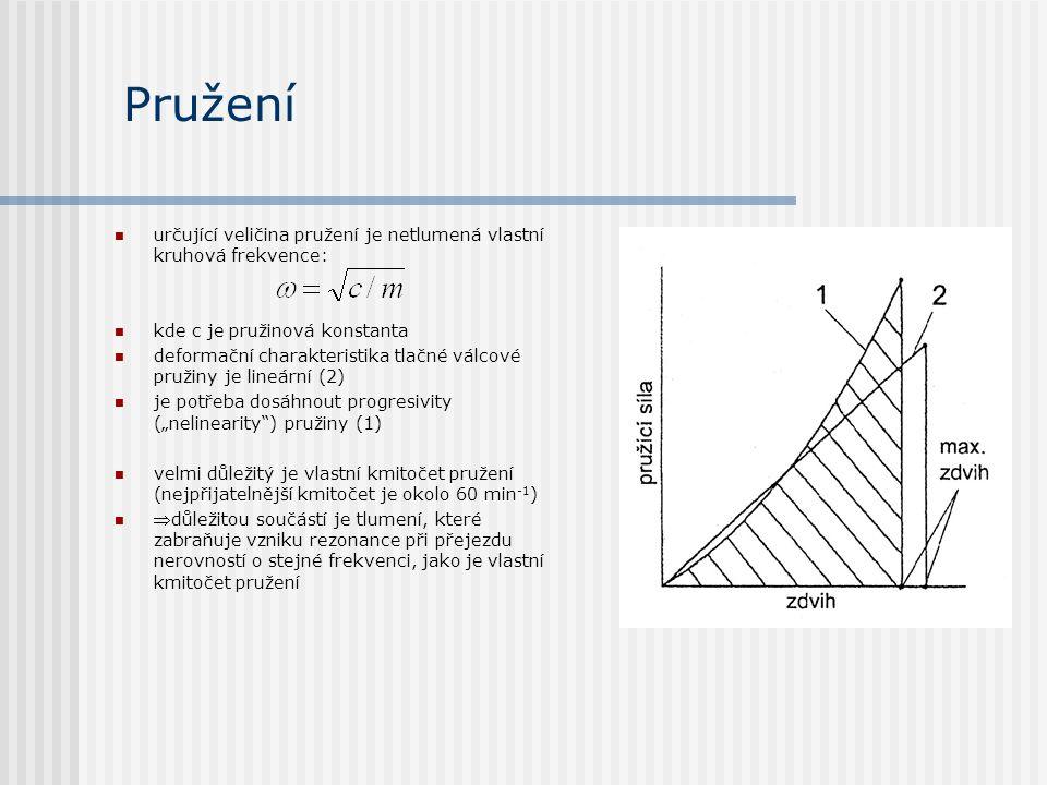 Pružení určující veličina pružení je netlumená vlastní kruhová frekvence: kde c je pružinová konstanta.
