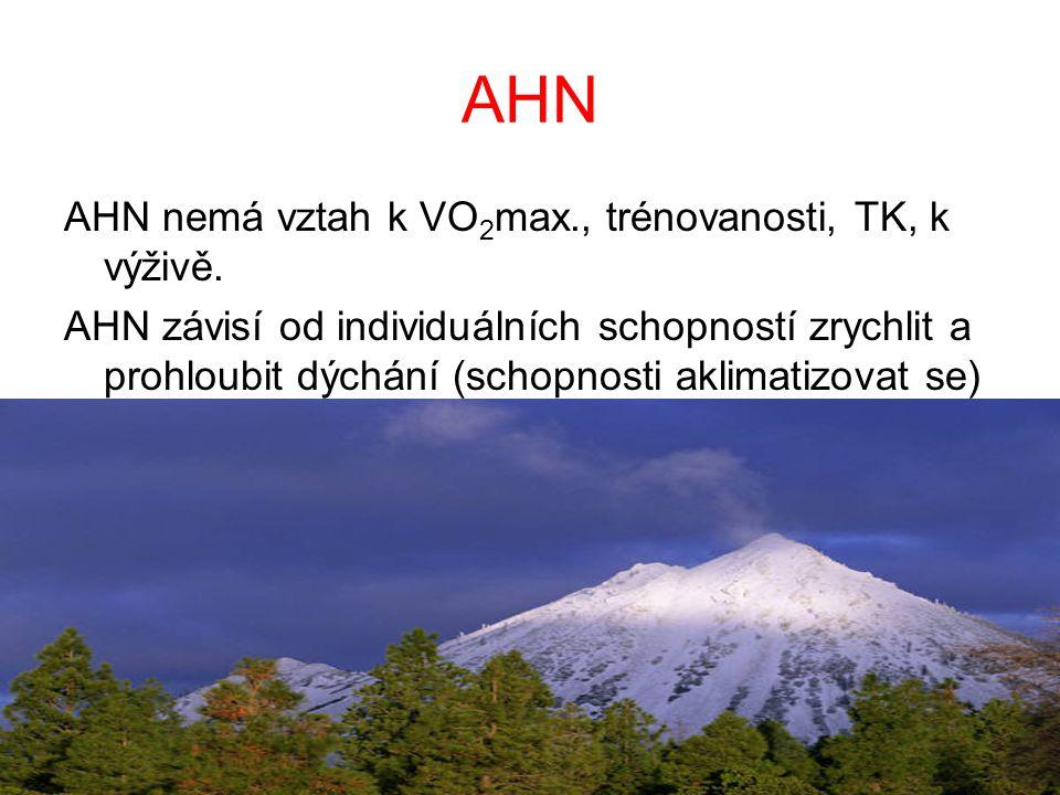AHN AHN nemá vztah k VO2max., trénovanosti, TK, k výživě.