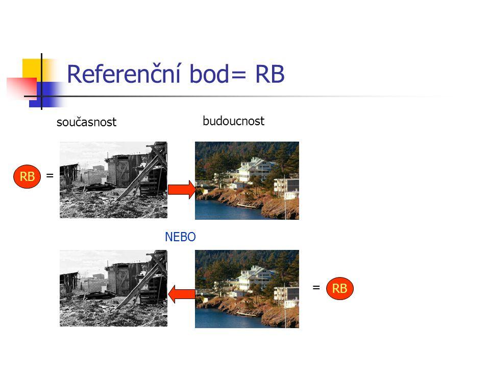 Referenční bod= RB současnost budoucnost RB = NEBO = RB