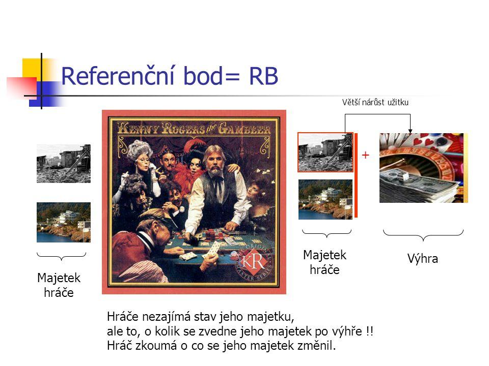Referenční bod= RB + Majetek Výhra hráče Majetek hráče