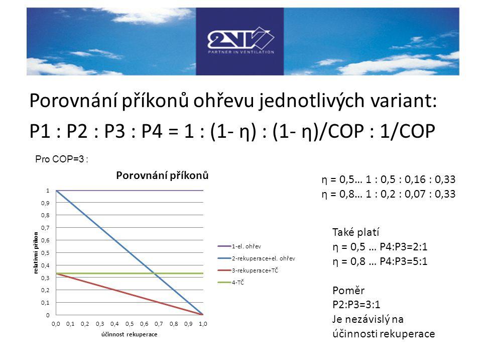 Porovnání příkonů ohřevu jednotlivých variant: P1 : P2 : P3 : P4 = 1 : (1- η) : (1- η)/COP : 1/COP