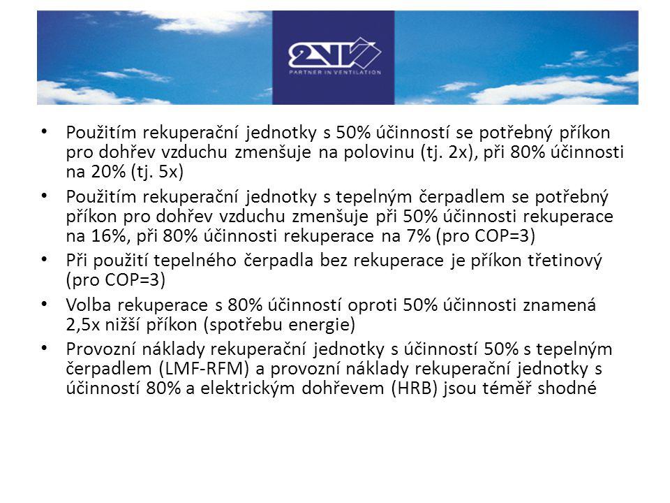 Použitím rekuperační jednotky s 50% účinností se potřebný příkon pro dohřev vzduchu zmenšuje na polovinu (tj. 2x), při 80% účinnosti na 20% (tj. 5x)