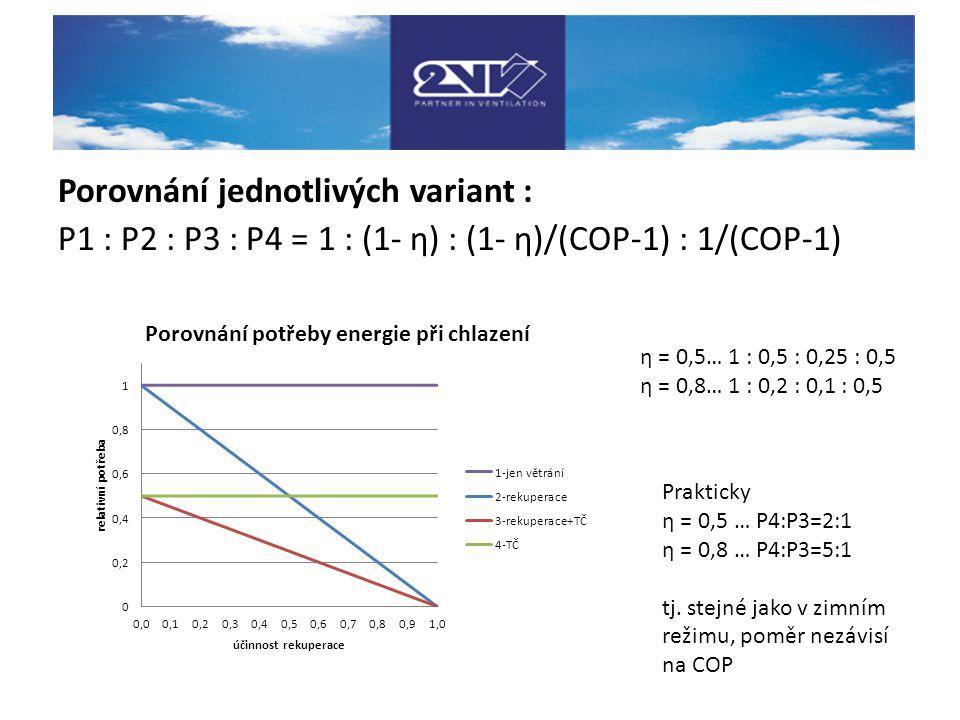 Porovnání jednotlivých variant : P1 : P2 : P3 : P4 = 1 : (1- η) : (1- η)/(COP-1) : 1/(COP-1)