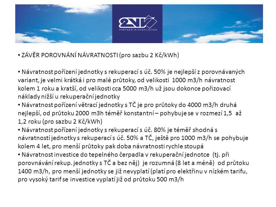 ZÁVĚR POROVNÁNÍ NÁVRATNOSTI (pro sazbu 2 Kč/kWh)
