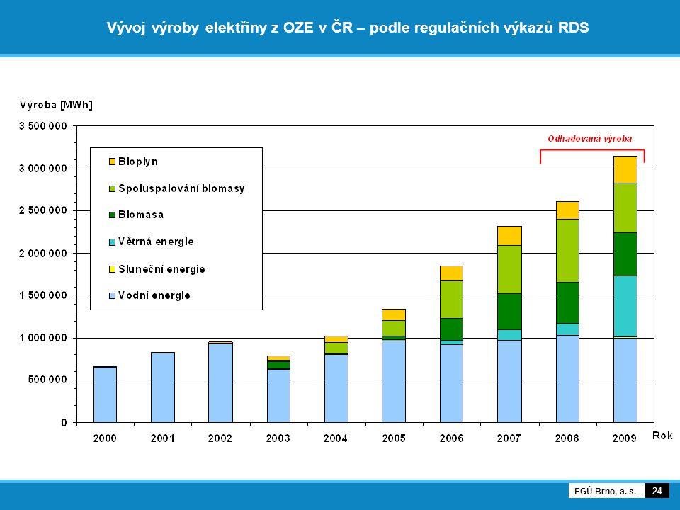 Vývoj výroby elektřiny z OZE v ČR – podle regulačních výkazů RDS