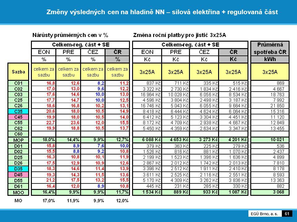 Změny výsledných cen na hladině NN – silová elektřina + regulovaná část