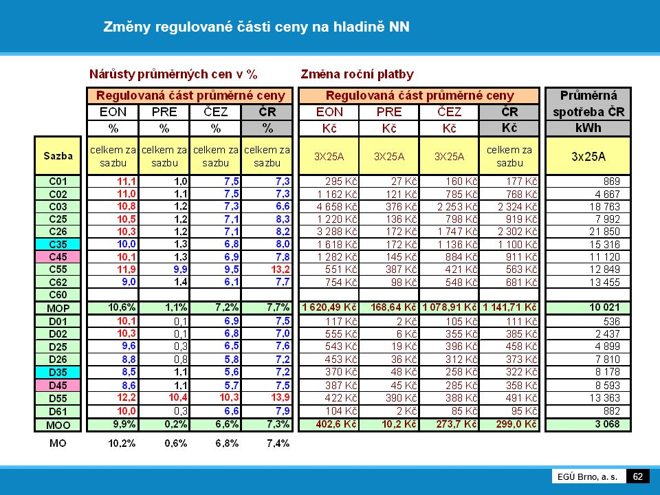 Změny regulované části ceny na hladině NN