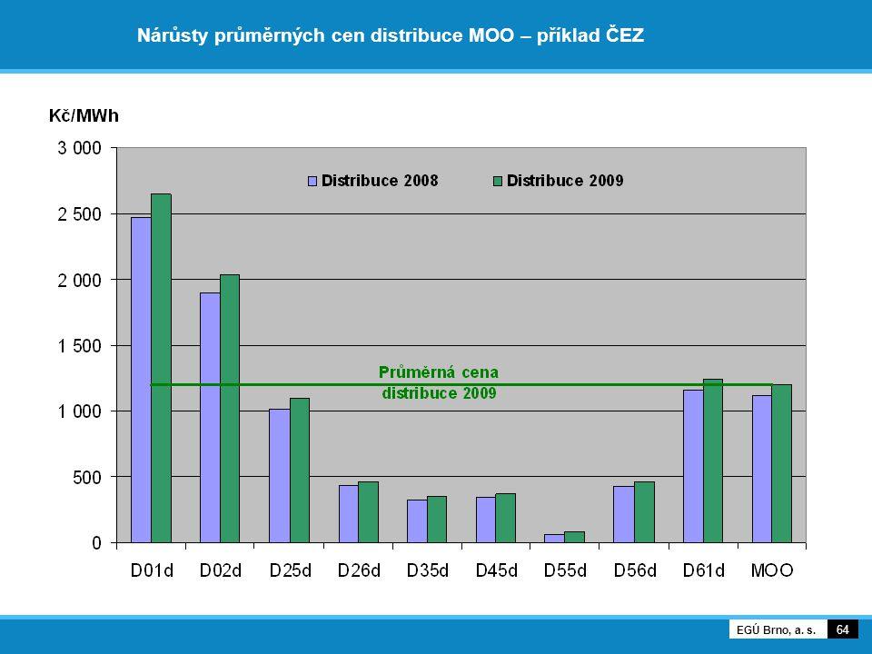 Nárůsty průměrných cen distribuce MOO – příklad ČEZ