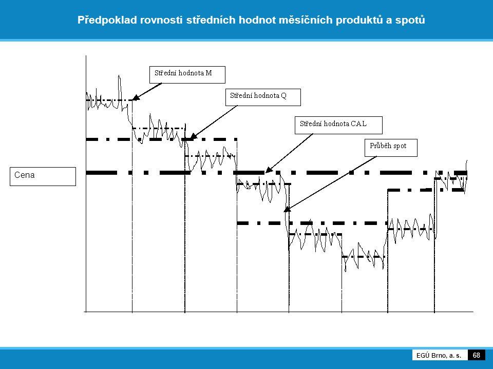 Předpoklad rovnosti středních hodnot měsíčních produktů a spotů