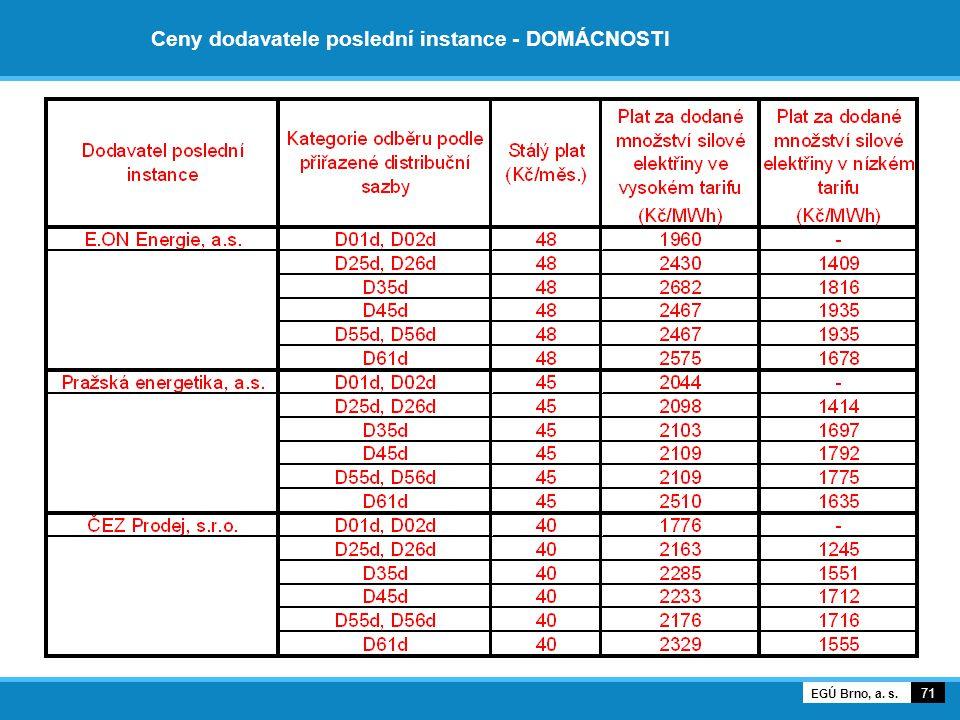 Ceny dodavatele poslední instance - DOMÁCNOSTI