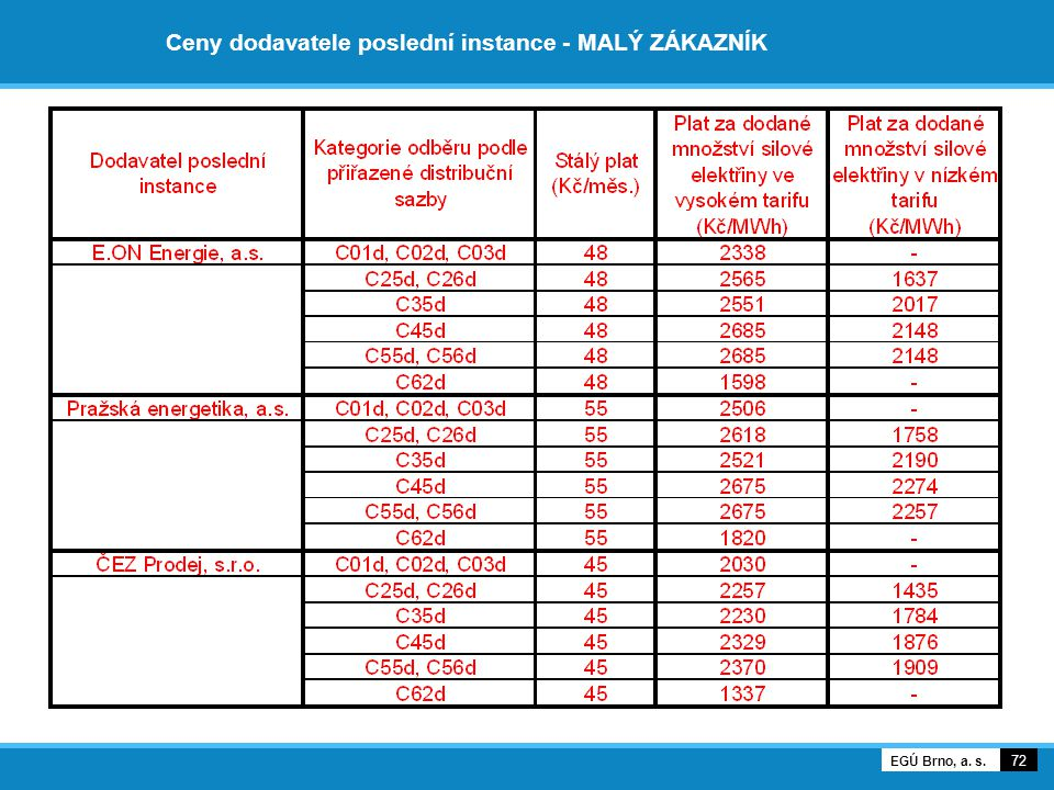 Ceny dodavatele poslední instance - MALÝ ZÁKAZNÍK