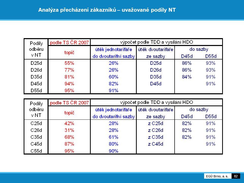 Analýza přecházení zákazníků – uvažované podíly NT