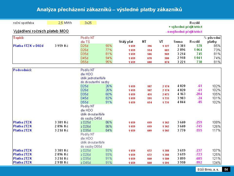 Analýza přecházení zákazníků – výsledné platby zákazníků